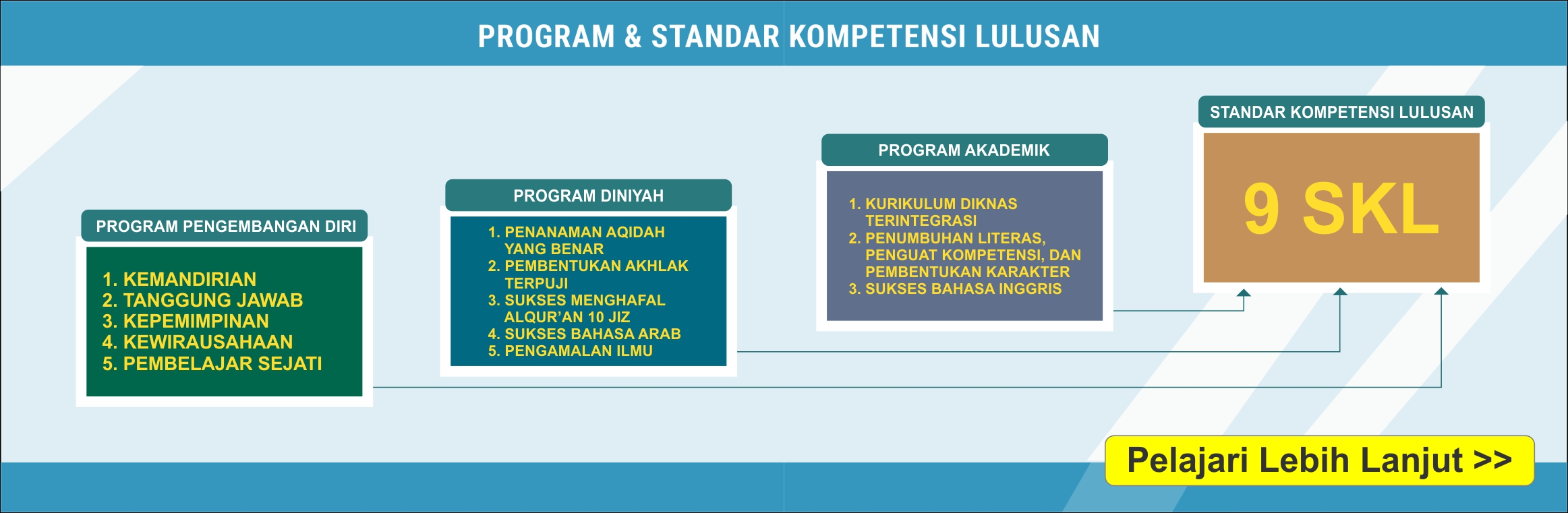 Program SMA BPIBS