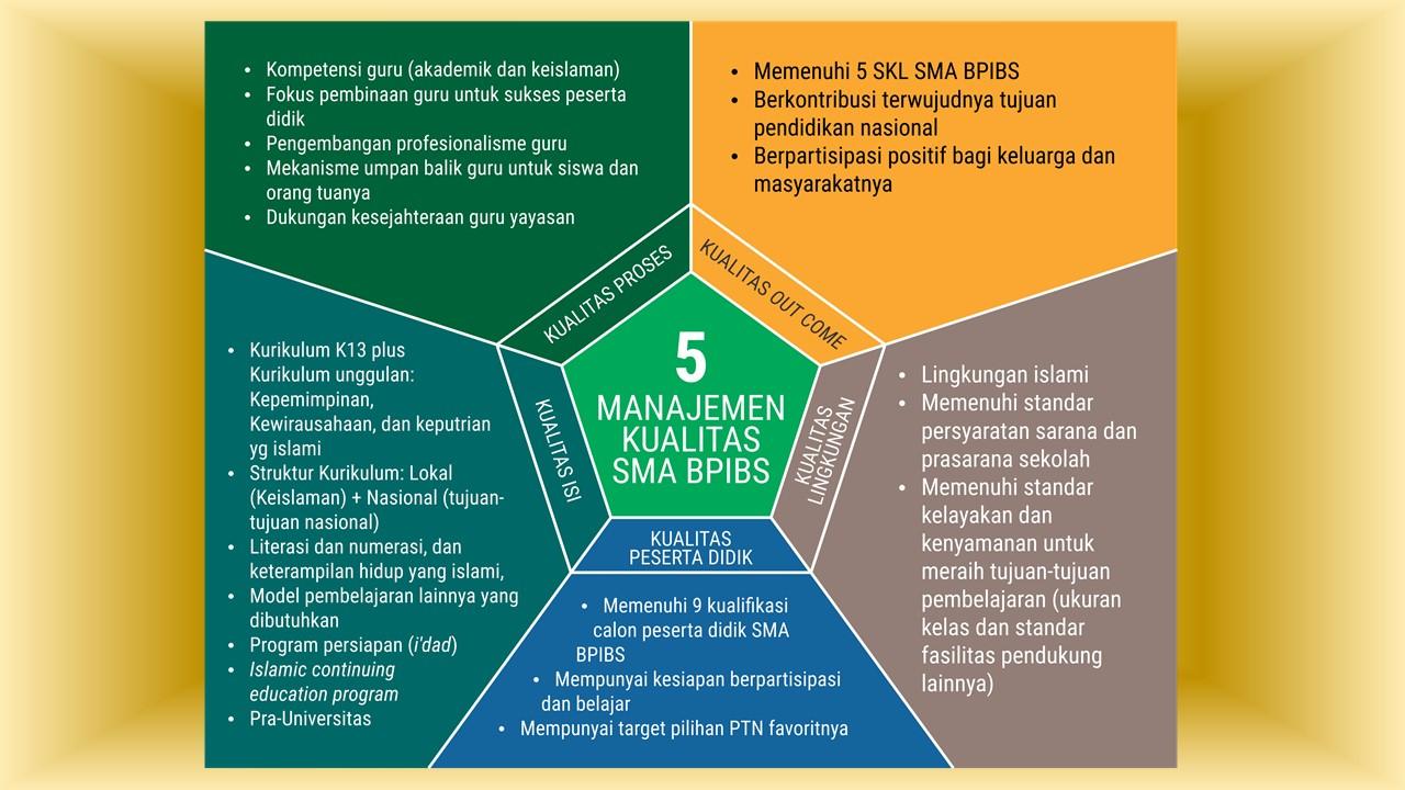 Manajemen Berkualitas SMA BP IBS Bogor
